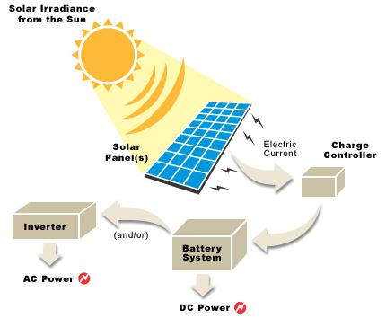 From Light to Electricity: What is Solar Power?